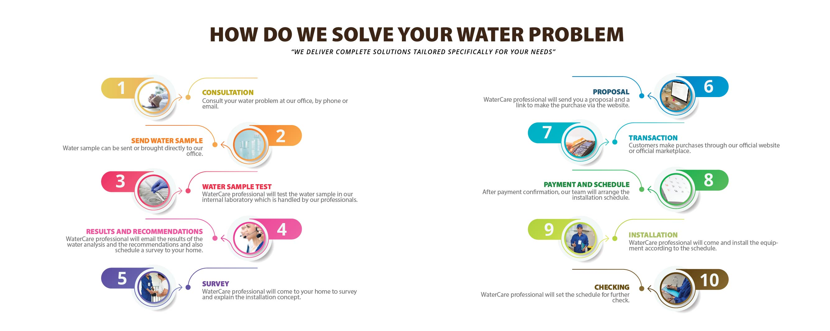 HOW DO WE SOLVE YOUR WATER PROBLEM